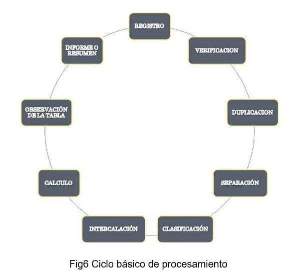 Ciclo Básico Procesamiento BI
