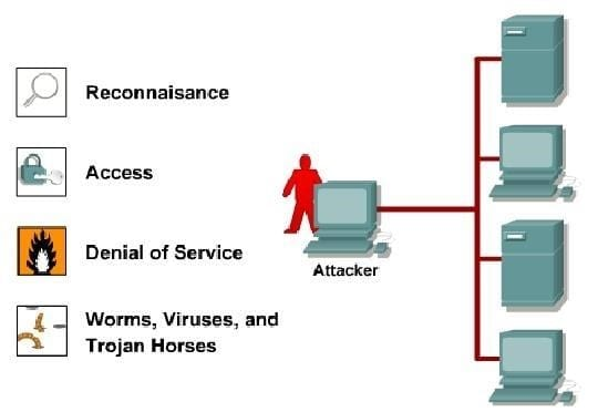 Clases de Ataques Primarios en Seguridad de Redes