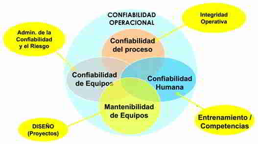 Factores de la confiabilidad operacional.