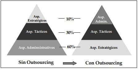 Distribución de prioridades en las empresas con outsourcing