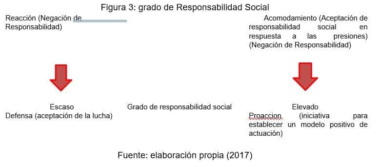 Grado de Responsabilidad Social
