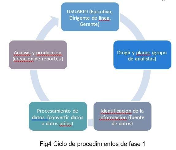 Ciclo de procedimientos de fase 1 BI