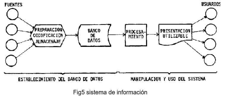 Sistemas de Información de BI