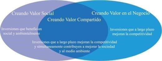 Descripción gráfica de valor compartido