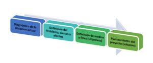 Diagnóstico y definición de problemas