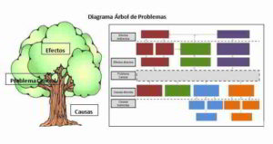 Diagrama árbol de problemas