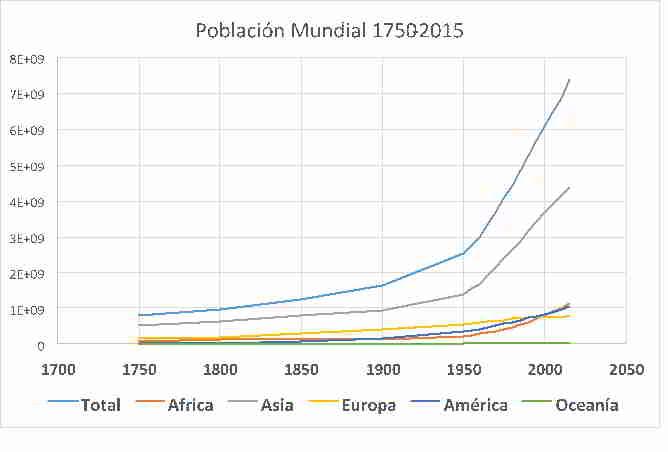 Población mundial del año 1750 al 2015
