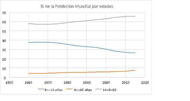 Porcentaje de la población mundial por edades