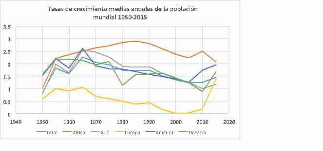 Comportamiento de la población de acuerdo a sus tasas de crecimiento anuales