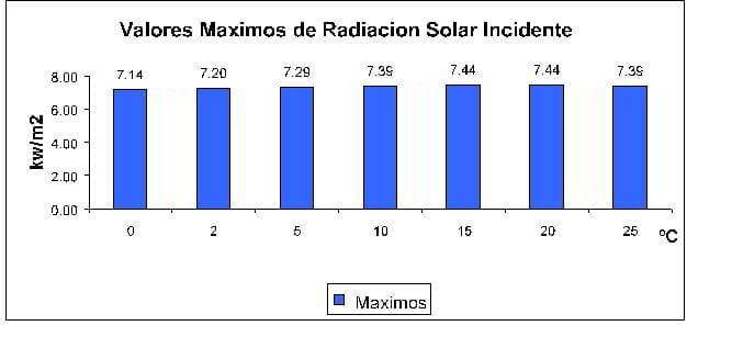 Valores máximos radiación solar incidente