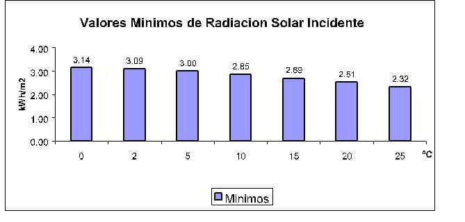 Valores mínimos radiación solar incidente