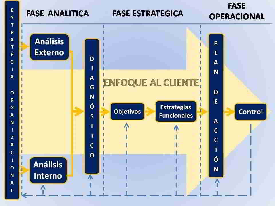 Estrategia organizacional: fase analítica, fase estratégica, fase operacional.