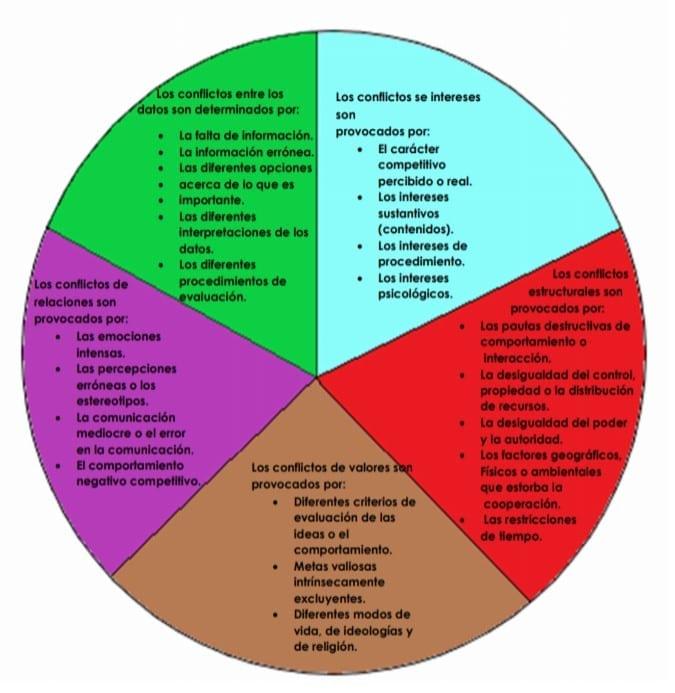 Esfera del Conflicto en la Administración Pública