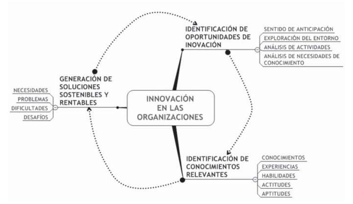 La Innovación en las Organizaciones