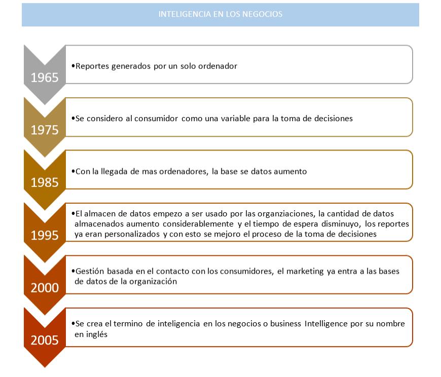 Historia de la Inteligencia de Negocios