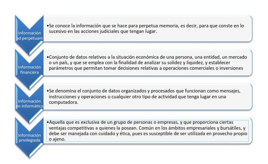 Clasificación de la Información