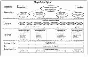 Mapa estratégico y Productividad