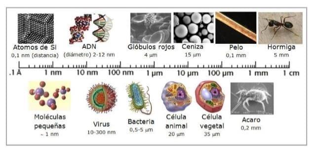 Escala Nanométrica