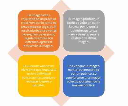 4 Principios de la Imagen Pública
