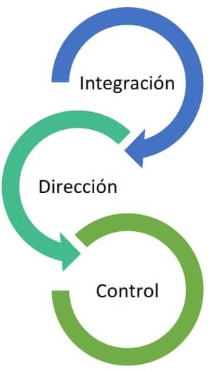 Administración dinámica