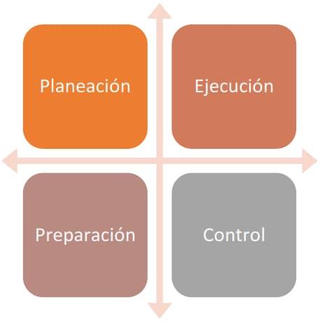 Principios de la administración científica - Teorías de la administración
