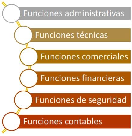 Áreas funcionales, teoría clásica de la administración