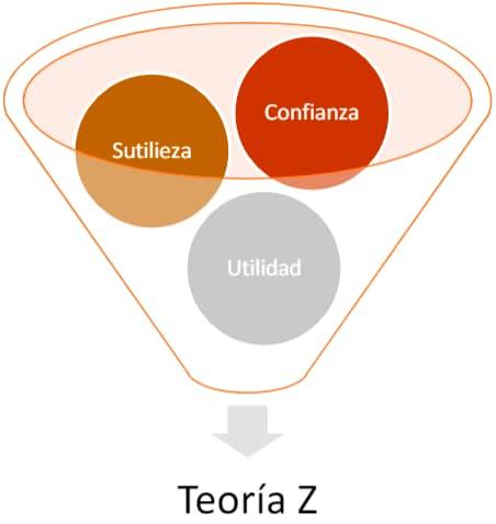 Teoría Z- Teorías de la administración