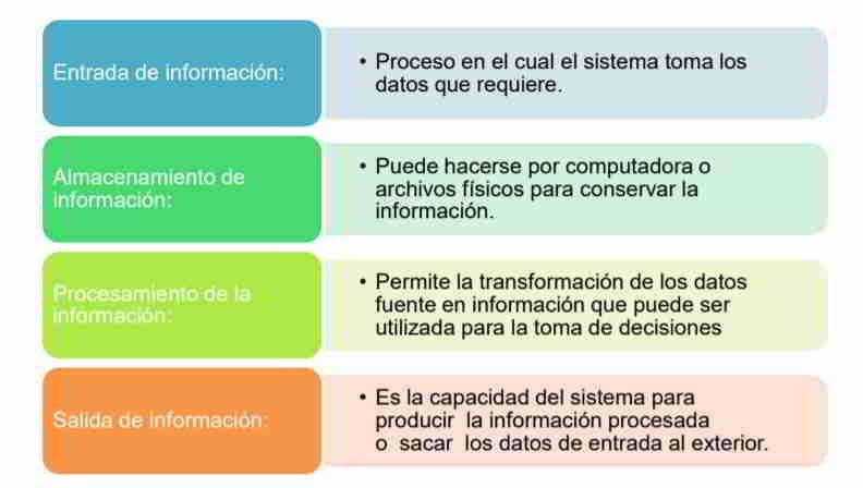 Actividades básicas de un Sistema de Información