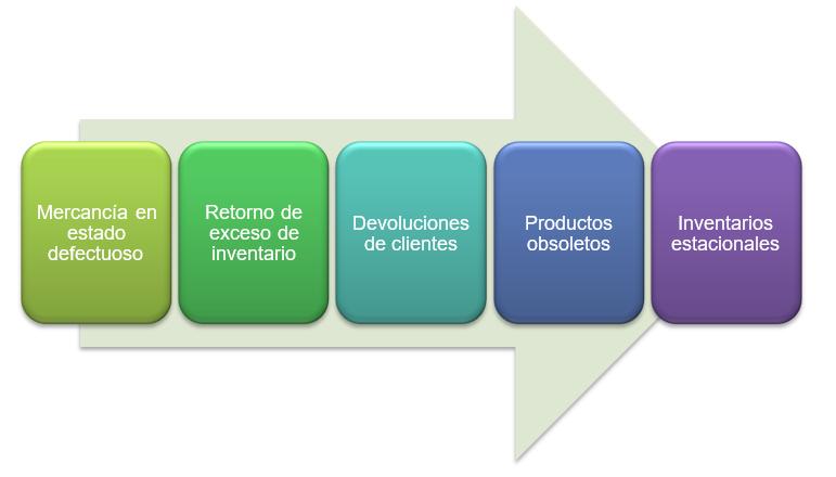 Causas de necesidad para hacer Logística Inversa