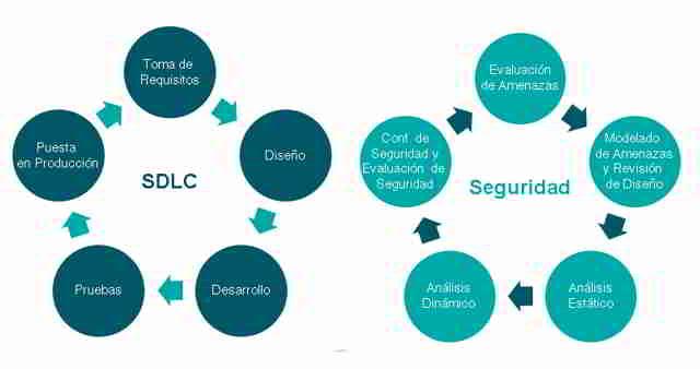 Ciclo de vida y seguridad de Software