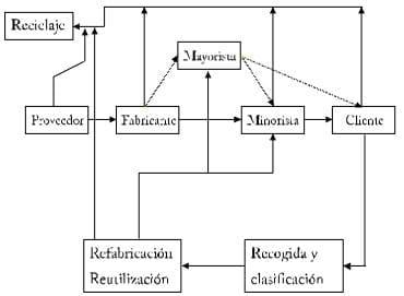 Logística inversa - Investigación