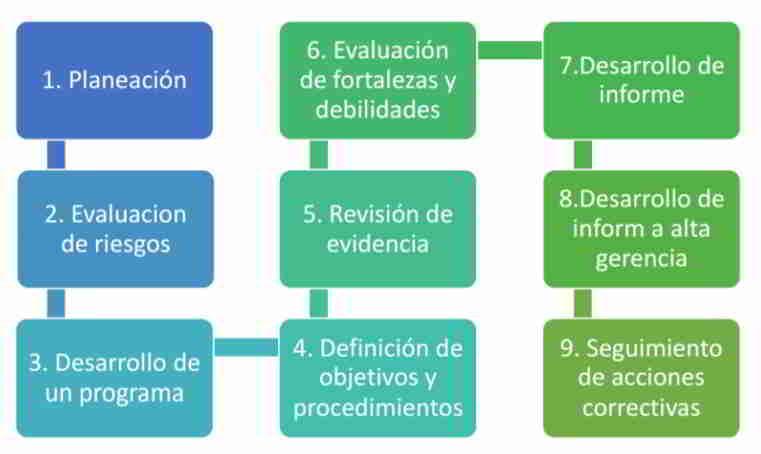 Metodología - Auditoría de Sistemas de Información