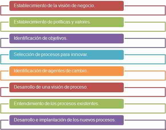 Metodología de la innovación de procesos