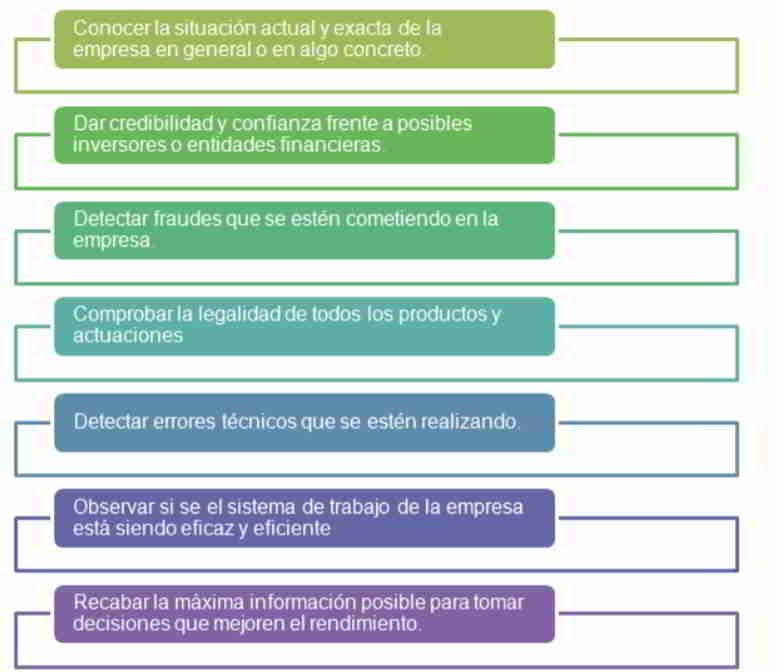 Objetivos de la Auditoría de Sistemas de Información