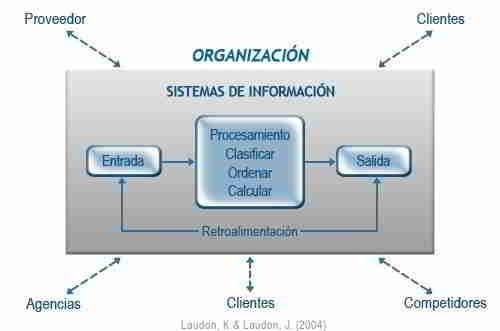 Factores del Entorno de un Sistema de Información