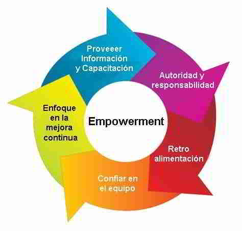 Principios del Empowerment