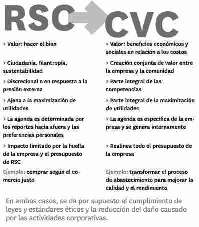 Diferencias RSC - Valor Compartido