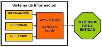 Elementos de un Sistema de Información