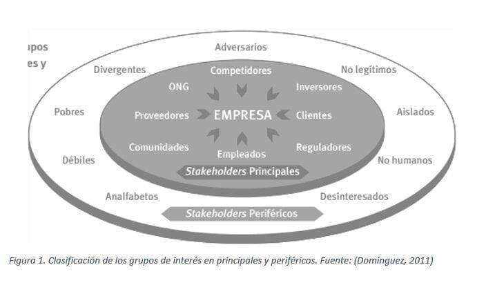 Stakeholders - Grupos de Interés