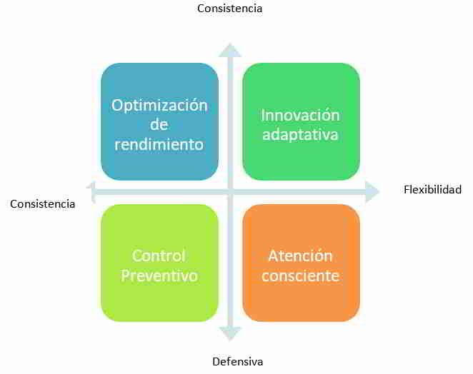 Cuadrante de Tensión de una Organización Resiliente