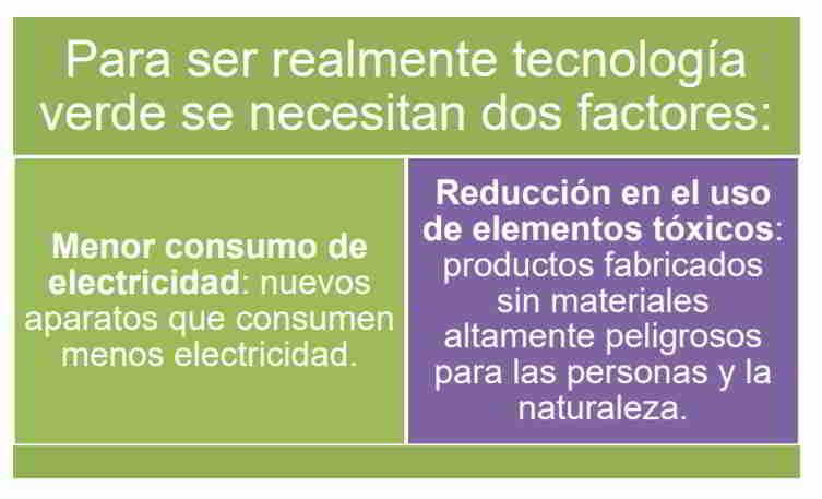 Dos factores de las Tecnologías Verdes