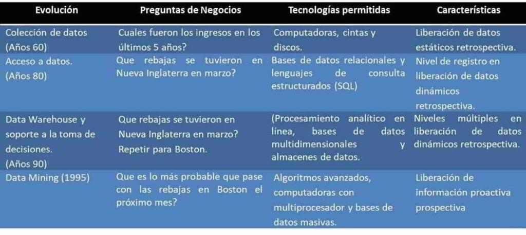 Historia de las bases y minerías de datos, tomada de (Martínez, 2010)