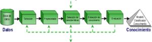 Proceso de la minería de datos, tomada de (Egonzales, 2008)