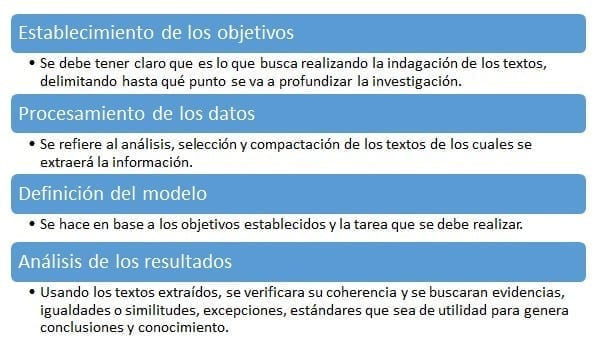 Pasos de la minería de textos, elaboración propia con información de (Gómez, 2001)