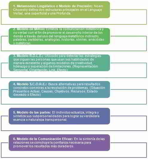Modelos de PNL Programación Neurolingüística