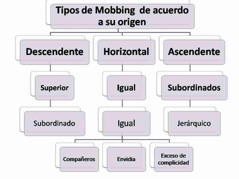 Tipos de Mobbing respecto a su Origen
