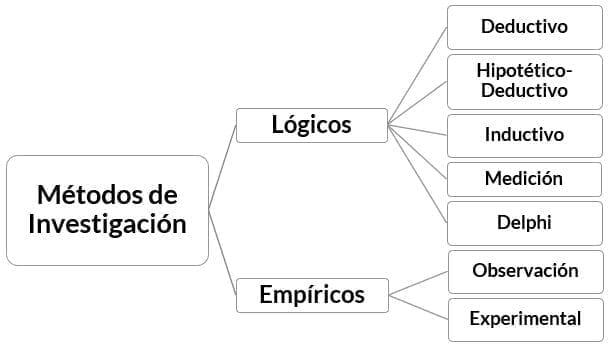 Métodos de investigación y sus tipos - Métodos y técnicas de investigación