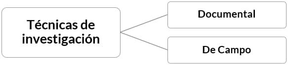 Técnicas de investigación y sus tipos - Métodos y técnicas de investigación