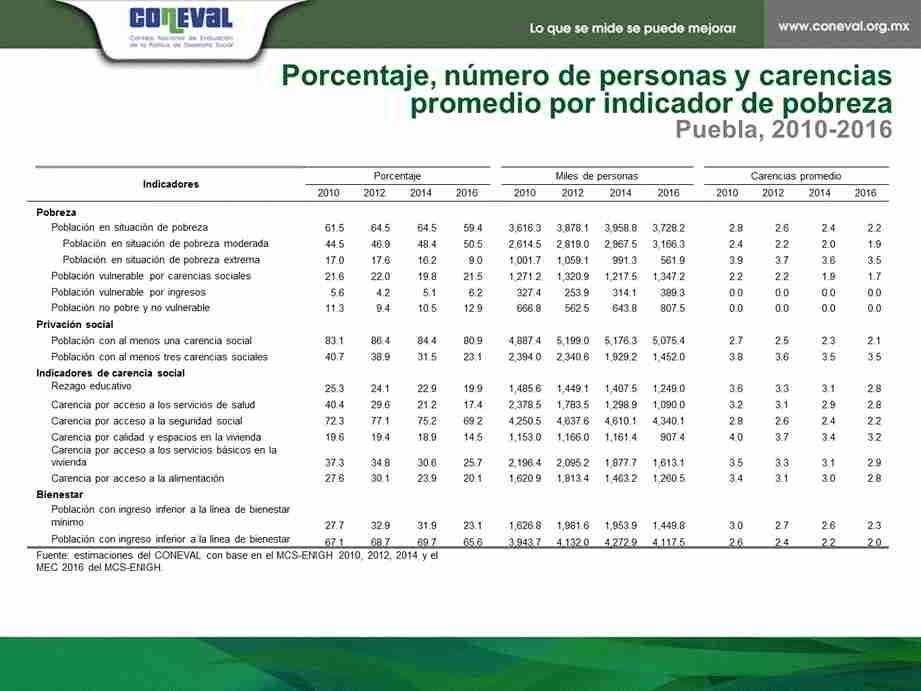 Estadísticas Pobreza México
