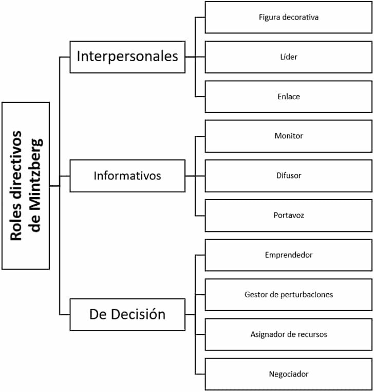 Los roles directivos de Mintzberg - Qué hace un gerente